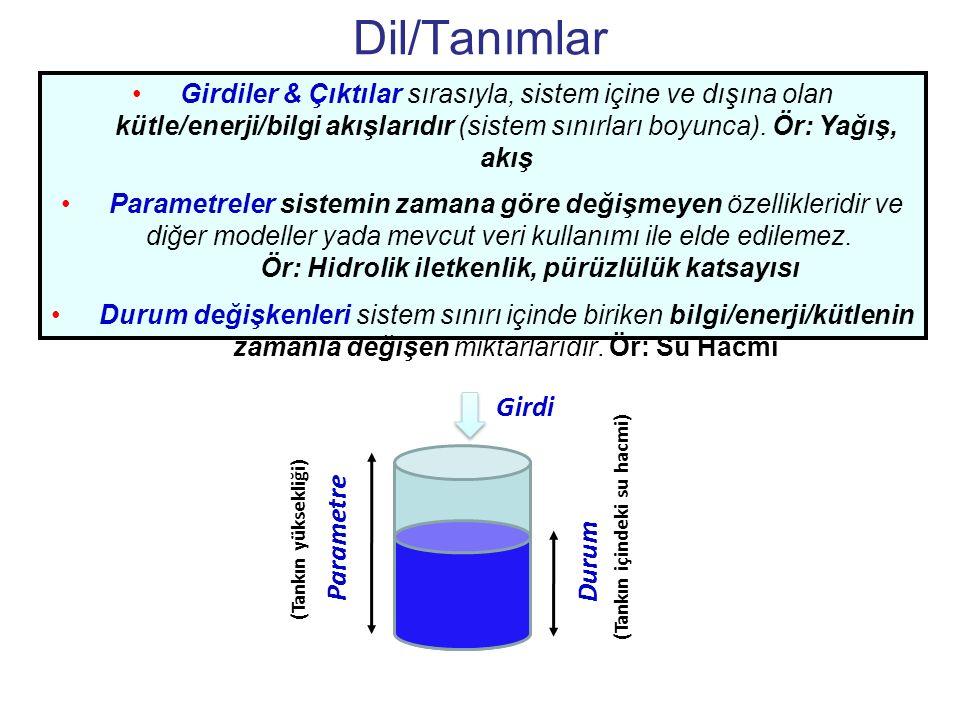 Dil/Tanımlar Girdiler & Çıktılar sırasıyla, sistem içine ve dışına olan kütle/enerji/bilgi akışlarıdır (sistem sınırları boyunca). Ör: Yağış, akış Par