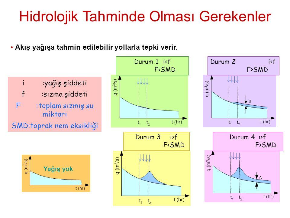 i:yağış şiddeti f:sızma şiddeti F:toplam sızmış su miktarı SMD:toprak nem eksikliği Durum 1 i<f F<SMD Durum 2 i<f F>SMD Durum 3 i>f F<SMD Durum 4 i>f