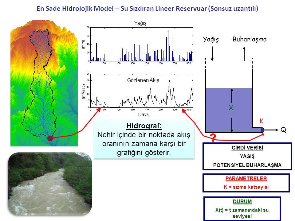 Yağış (mm) Gözlenen Akış (m 3 /sec) Days En Sade Hidrolojik Model – Su Sızdıran Lineer Reservuar (Sonsuz uzantılı) PARAMETRELER K = sızma katsayısı DU