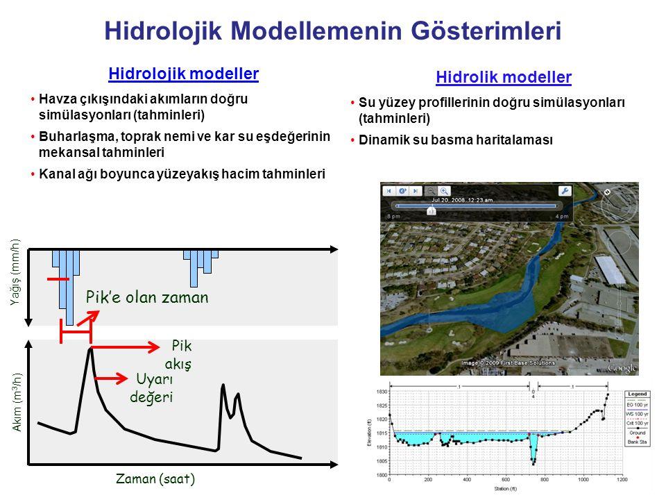 Hidrolojik modeller Havza çıkışındaki akımların doğru simülasyonları (tahminleri) Buharlaşma, toprak nemi ve kar su eşdeğerinin mekansal tahminleri Ka