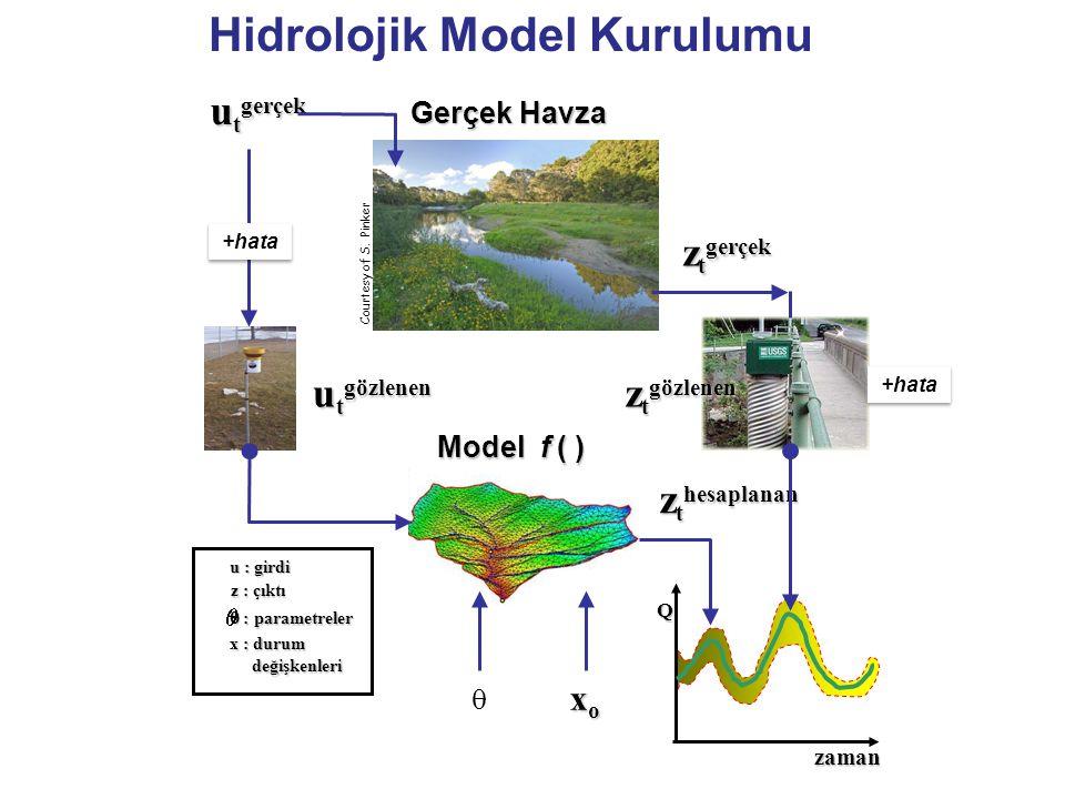 Q zaman  : parametreler x : durum değişkenleri değişkenleri z : çıktı u : girdi z t hesaplanan Hidrolojik Model Kurulumu Model f ( ) xoxoxoxo u t göz