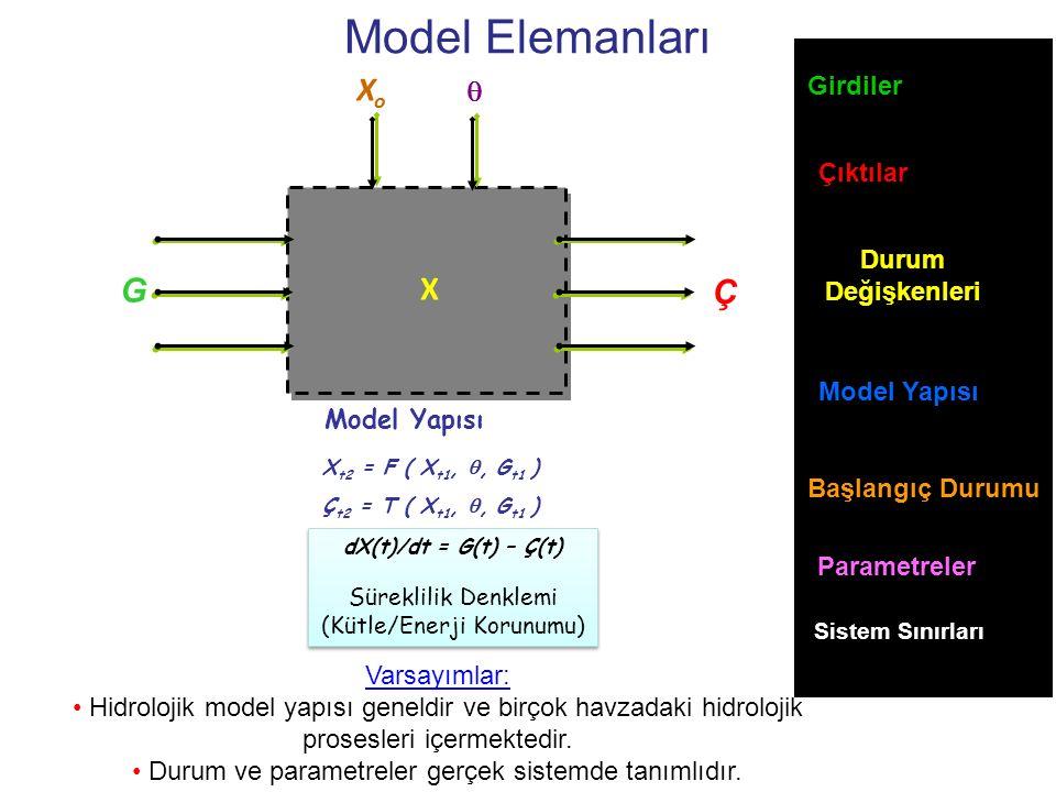 Model Elemanları G Girdiler X Durum Değişkenleri Çıktılar Ç Model Yapısı X t2 = F ( X t1, , G t1 ) Ç t2 = T ( X t1, , G t1 ) Model Yapısı XoXo Başla