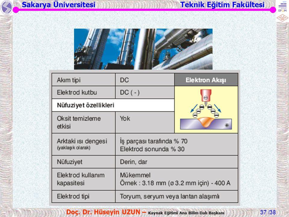 Sakarya Üniversitesi Teknik Eğitim Fakültesi /38 Doç. Dr. Hüseyin UZUN – Kaynak Eğitimi Ana Bilim Dalı Başkanı 37