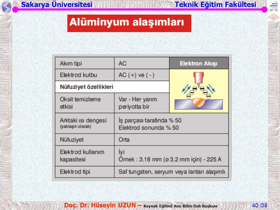 Sakarya Üniversitesi Teknik Eğitim Fakültesi /38 Doç. Dr. Hüseyin UZUN – Kaynak Eğitimi Ana Bilim Dalı Başkanı 40