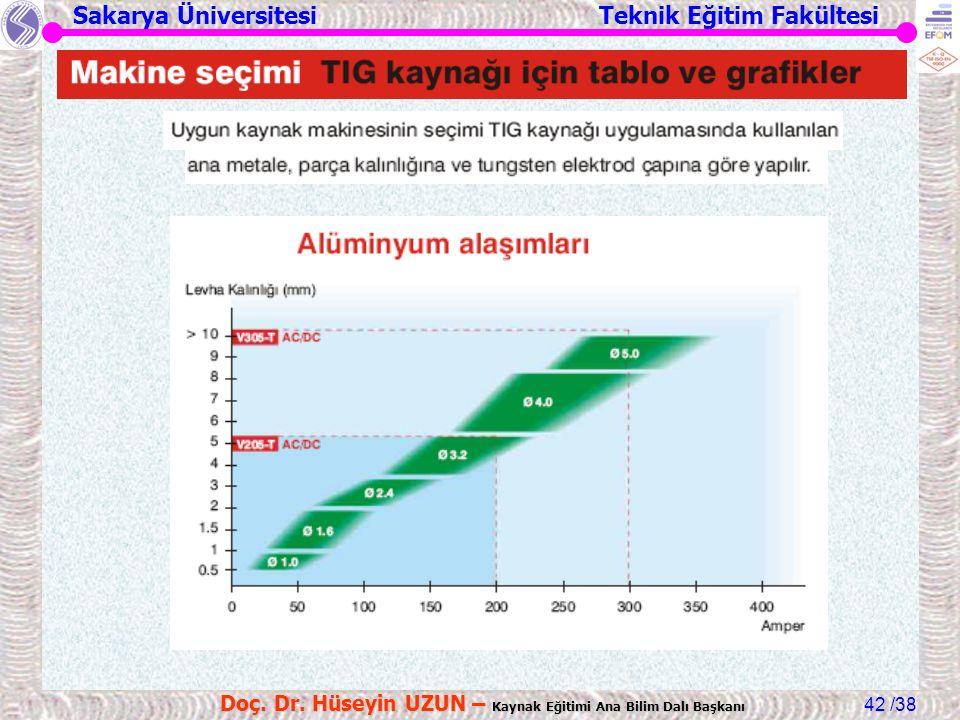 Sakarya Üniversitesi Teknik Eğitim Fakültesi /38 Doç. Dr. Hüseyin UZUN – Kaynak Eğitimi Ana Bilim Dalı Başkanı 42