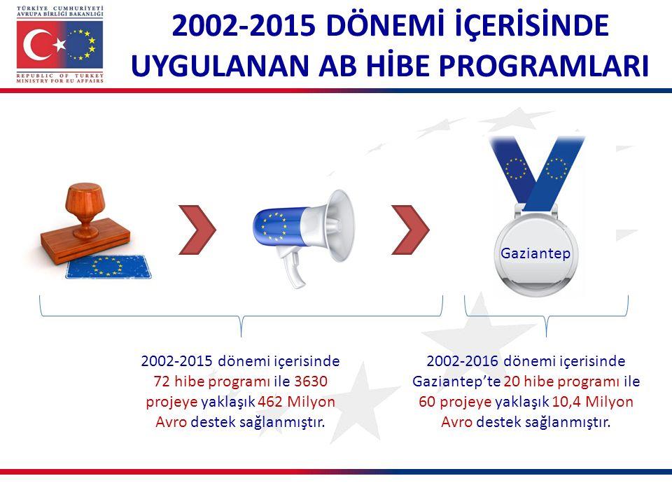 2002-2015 dönemi içerisinde 72 hibe programı ile 3630 projeye yaklaşık 462 Milyon Avro destek sağlanmıştır. 2002-2015 DÖNEMİ İÇERİSİNDE UYGULANAN AB H