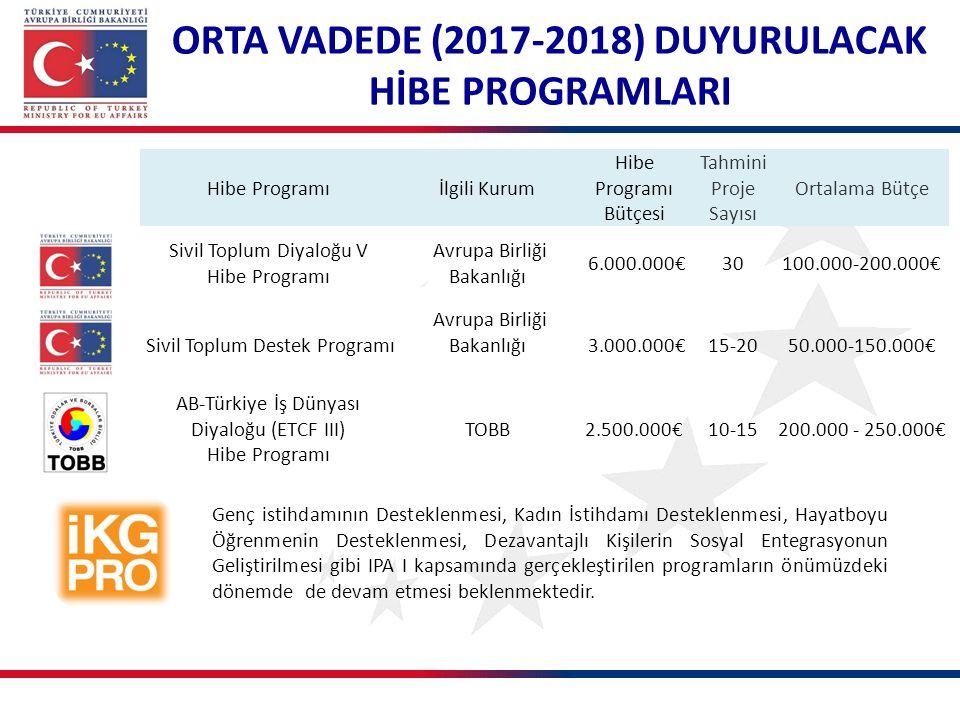 ORTA VADEDE (2017-2018) DUYURULACAK HİBE PROGRAMLARI Hibe Programıİlgili Kurum Hibe Programı Bütçesi Tahmini Proje Sayısı Ortalama Bütçe Sivil Toplum