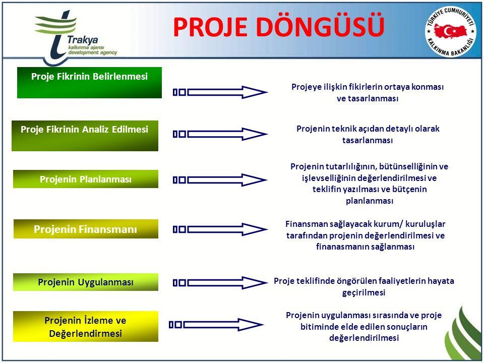 PROJE DÖNGÜSÜ Proje Fikrinin Belirlenmesi Proje Fikrinin Analiz Edilmesi Projenin Planlanması Projenin Finansmanı Projenin Uygulanması Projenin İzleme ve Değerlendirmesi Projeye ilişkin fikirlerin ortaya konması ve tasarlanması Projenin teknik açıdan detaylı olarak tasarlanması Projenin tutarlılığının, bütünselliğinin ve işlevselliğinin değerlendirilmesi ve teklifin yazılması ve bütçenin planlanması Finansman sağlayacak kurum/ kuruluşlar tarafından projenin değerlendirilmesi ve finanasmanın sağlanması Proje teklifinde öngörülen faaliyetlerin hayata geçirilmesi Projenin uygulanması sırasında ve proje bitiminde elde edilen sonuçların değerlendirilmesi