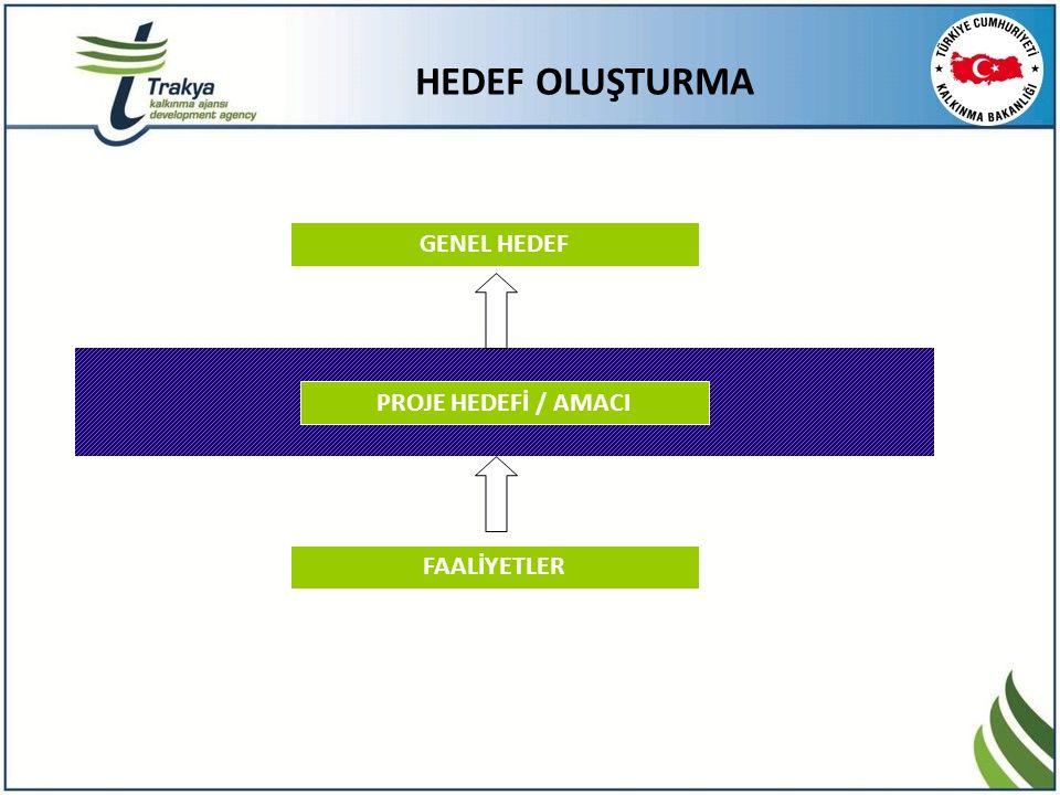 GENEL HEDEF PROJE HEDEFİ / AMACI FAALİYETLER HEDEF OLUŞTURMA