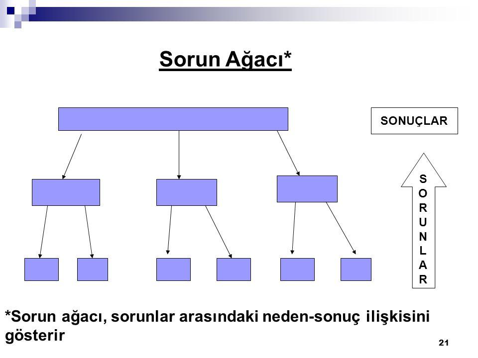 21 Sorun Ağacı* SONUÇLAR SORUNLARSORUNLAR *Sorun ağacı, sorunlar arasındaki neden-sonuç ilişkisini gösterir