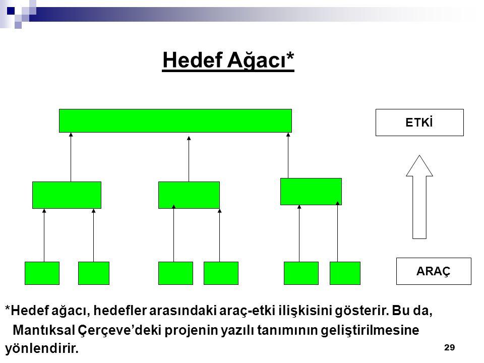 29 Hedef Ağacı* ETKİ ARAÇ *Hedef ağacı, hedefler arasındaki araç-etki ilişkisini gösterir.