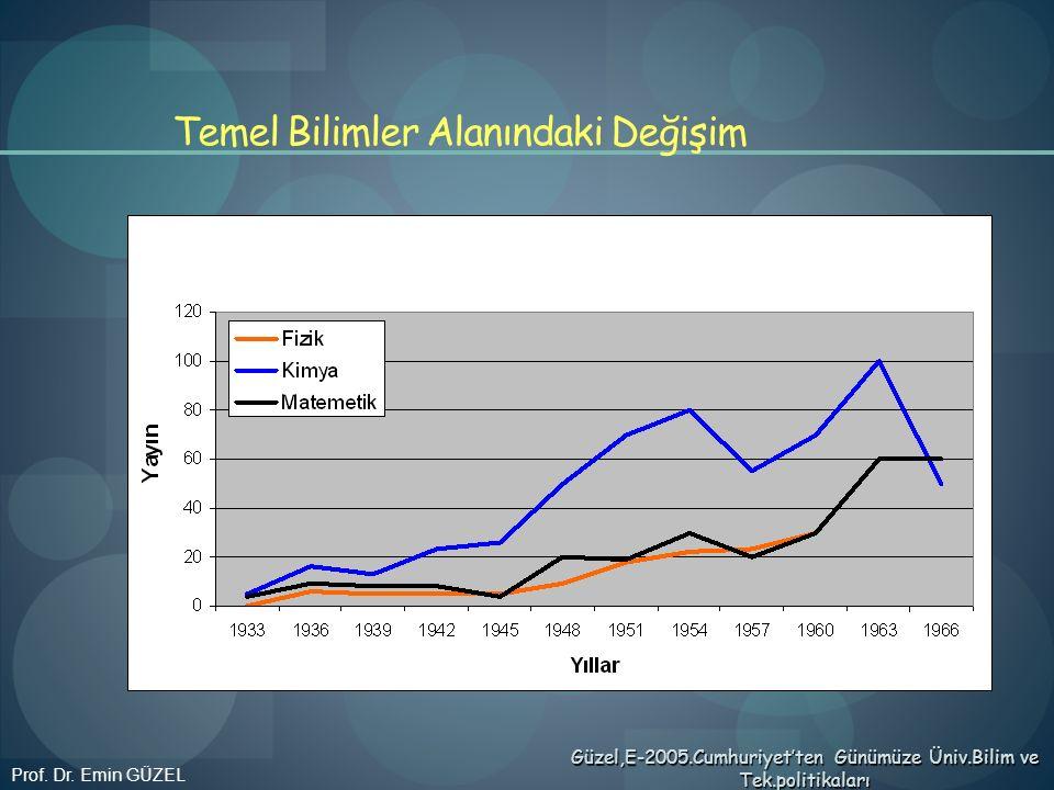 Temel Bilimler Alanındaki Değişim Prof. Dr. Emin GÜZEL Güzel,E-2005.Cumhuriyet'ten Günümüze Üniv.Bilim ve Tek.politikaları