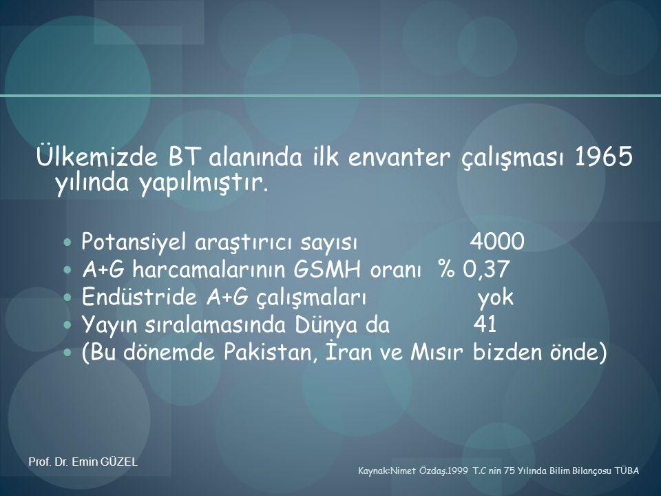 Ülkemizde BT alanında ilk envanter çalışması 1965 yılında yapılmıştır. Potansiyel araştırıcı sayısı 4000 A+G harcamalarının GSMH oranı % 0,37 Endüstri