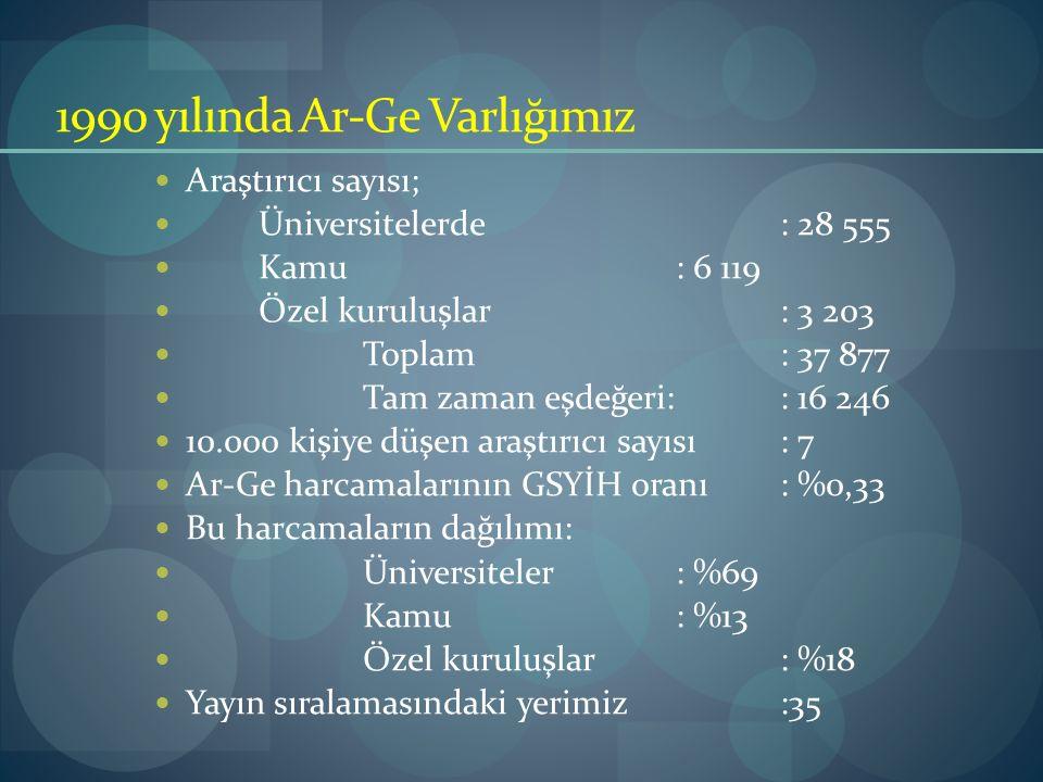 1990 yılında Ar-Ge Varlığımız Araştırıcı sayısı; Üniversitelerde: 28 555 Kamu: 6 119 Özel kuruluşlar: 3 203 Toplam: 37 877 Tam zaman eşdeğeri:: 16 246