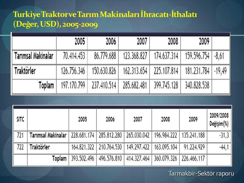 Turkiye Traktor ve Tarım Makinaları İhracatı-İthalatı (Değer, USD), 2005-2009 Tarmakbir-Sektör raporu