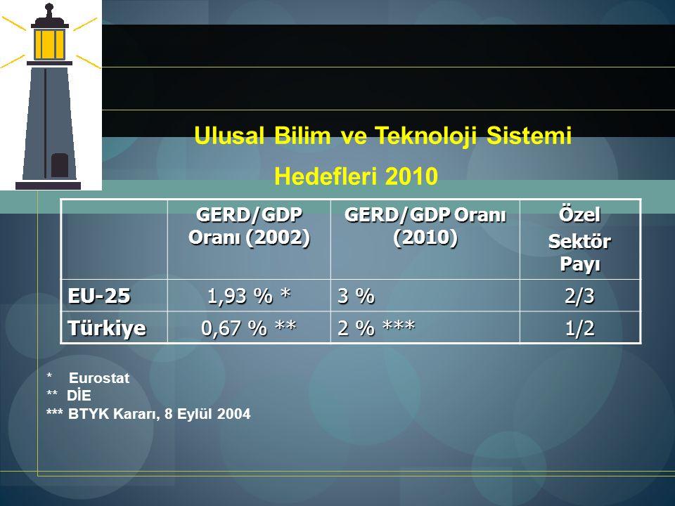 Ulusal Bilim ve Teknoloji Sistemi Hedefleri 2010 GERD/GDP Oranı (2002) GERD/GDP Oranı (2010) Özel Sektör Payı EU-25 1,93 % * 3 % 2/3 Türkiye 0,67 % **