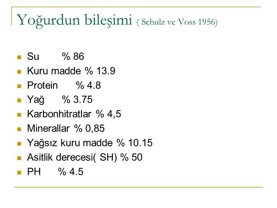 Yoğurdun bileşimi ( Schulz ve Voss 1956) Su % 86 Kuru madde % 13.9 Protein % 4.8 Yağ % 3.75 Karbonhitratlar % 4,5 Minerallar % 0,85 Yağsız kuru madde