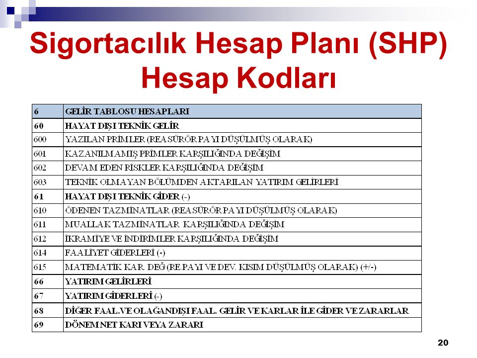 Sigortacılık Hesap Planı (SHP) Hesap Kodları 20