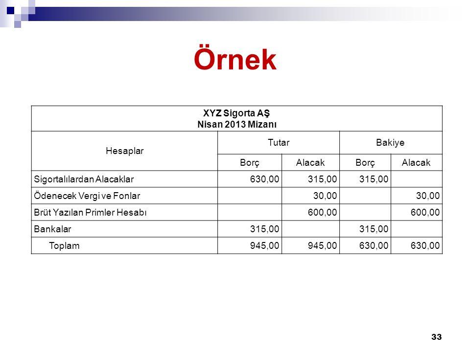 Örnek 33 XYZ Sigorta AŞ Nisan 2013 Mizanı Hesaplar TutarBakiye BorçAlacakBorçAlacak Sigortalılardan Alacaklar630,00315,00 Ödenecek Vergi ve Fonlar30,0