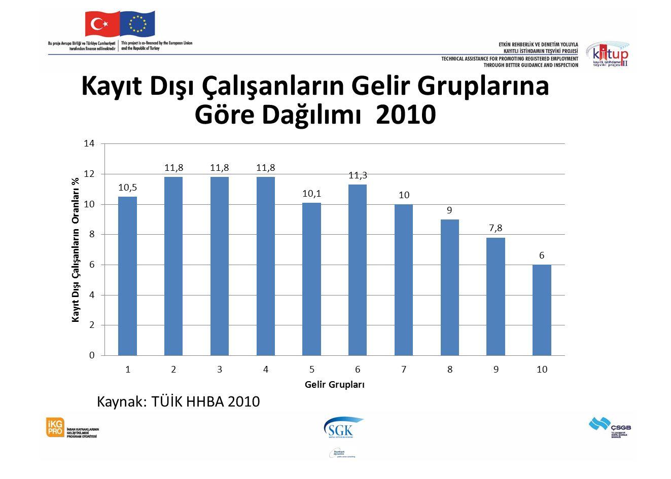 Kayıt Dışı Çalışanların Gelir Gruplarına Göre Dağılımı 2010 Kaynak: TÜİK HHBA 2010
