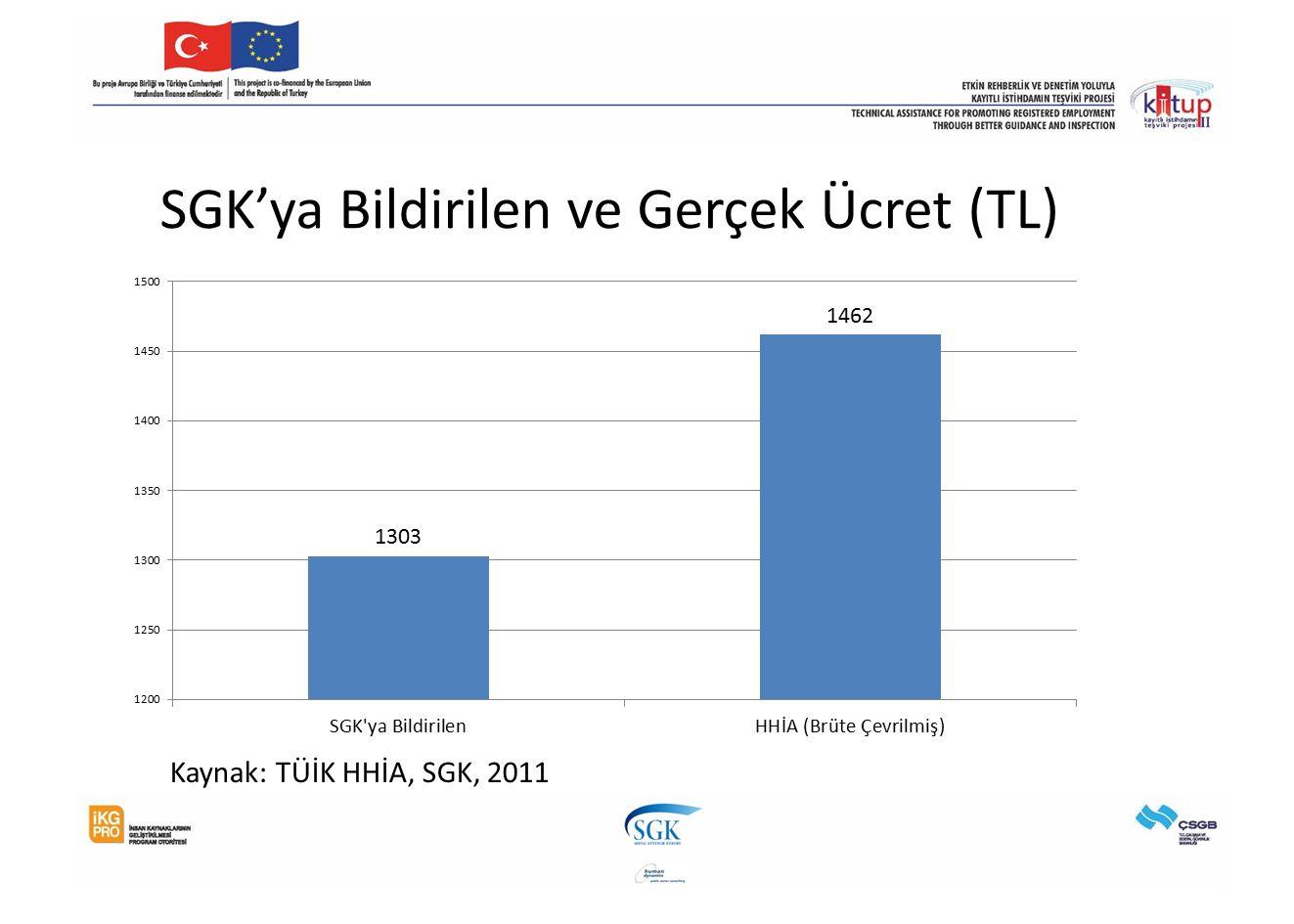 SGK'ya Bildirilen ve Gerçek Ücret (TL) Kaynak: TÜİK HHİA, SGK, 2011