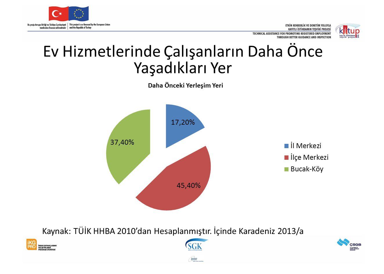 Ev Hizmetlerinde Çalışanların Daha Önce Yaşadıkları Yer Kaynak: TÜİK HHBA 2010'dan Hesaplanmıştır. İçinde Karadeniz 2013/a