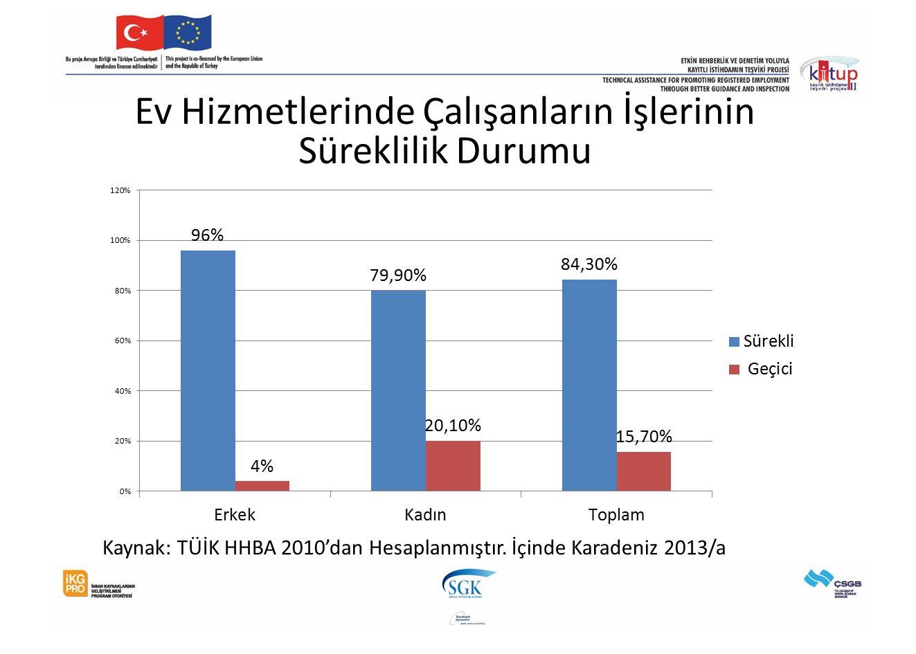 Ev Hizmetlerinde Çalışanların İşlerinin Süreklilik Durumu Kaynak: TÜİK HHBA 2010'dan Hesaplanmıştır. İçinde Karadeniz 2013/a