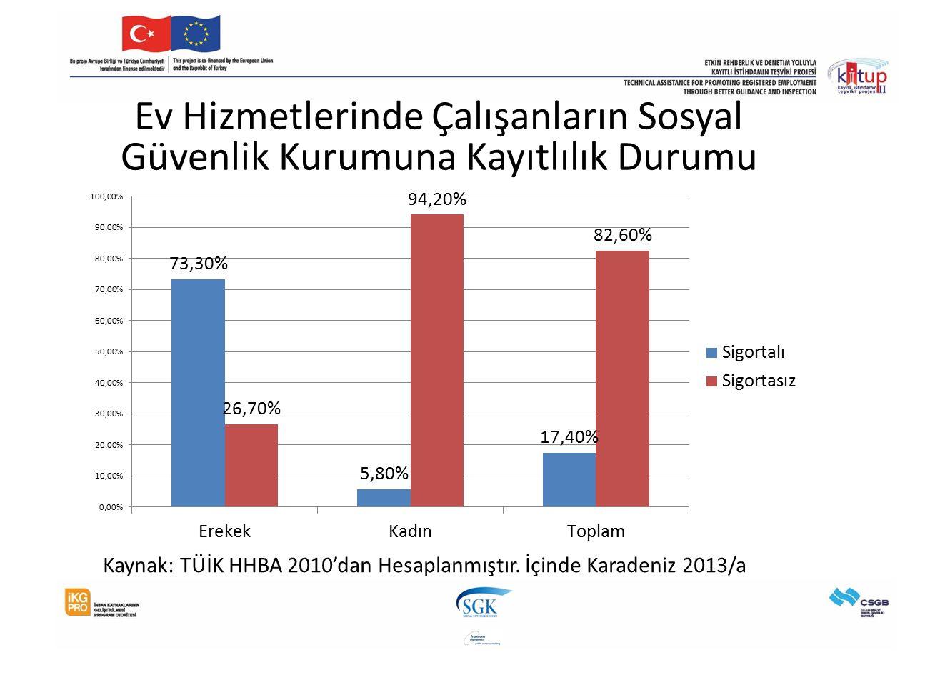 Ev Hizmetlerinde Çalışanların Sosyal Güvenlik Kurumuna Kayıtlılık Durumu Kaynak: TÜİK HHBA 2010'dan Hesaplanmıştır. İçinde Karadeniz 2013/a