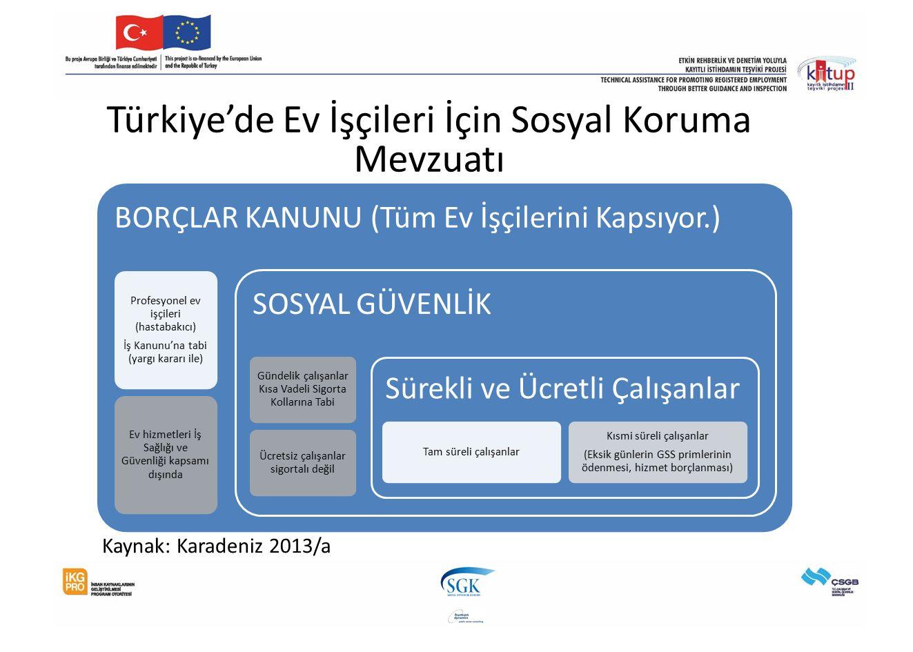 Türkiye'de Ev İşçileri İçin Sosyal Koruma Mevzuatı BORÇLAR KANUNU (Tüm Ev İşçilerini Kapsıyor.) Profesyonel ev işçileri (hastabakıcı) İş Kanunu'na tabi (yargı kararı ile) Ev hizmetleri İş Sağlığı ve Güvenliği kapsamı dışında SOSYAL GÜVENLİK Gündelik çalışanlar Kısa Vadeli Sigorta Kollarına Tabi Ücretsiz çalışanlar sigortalı değil Sürekli ve Ücretli Çalışanlar Tam süreli çalışanlar Kısmi süreli çalışanlar (Eksik günlerin GSS primlerinin ödenmesi, hizmet borçlanması) Kaynak: Karadeniz 2013/a