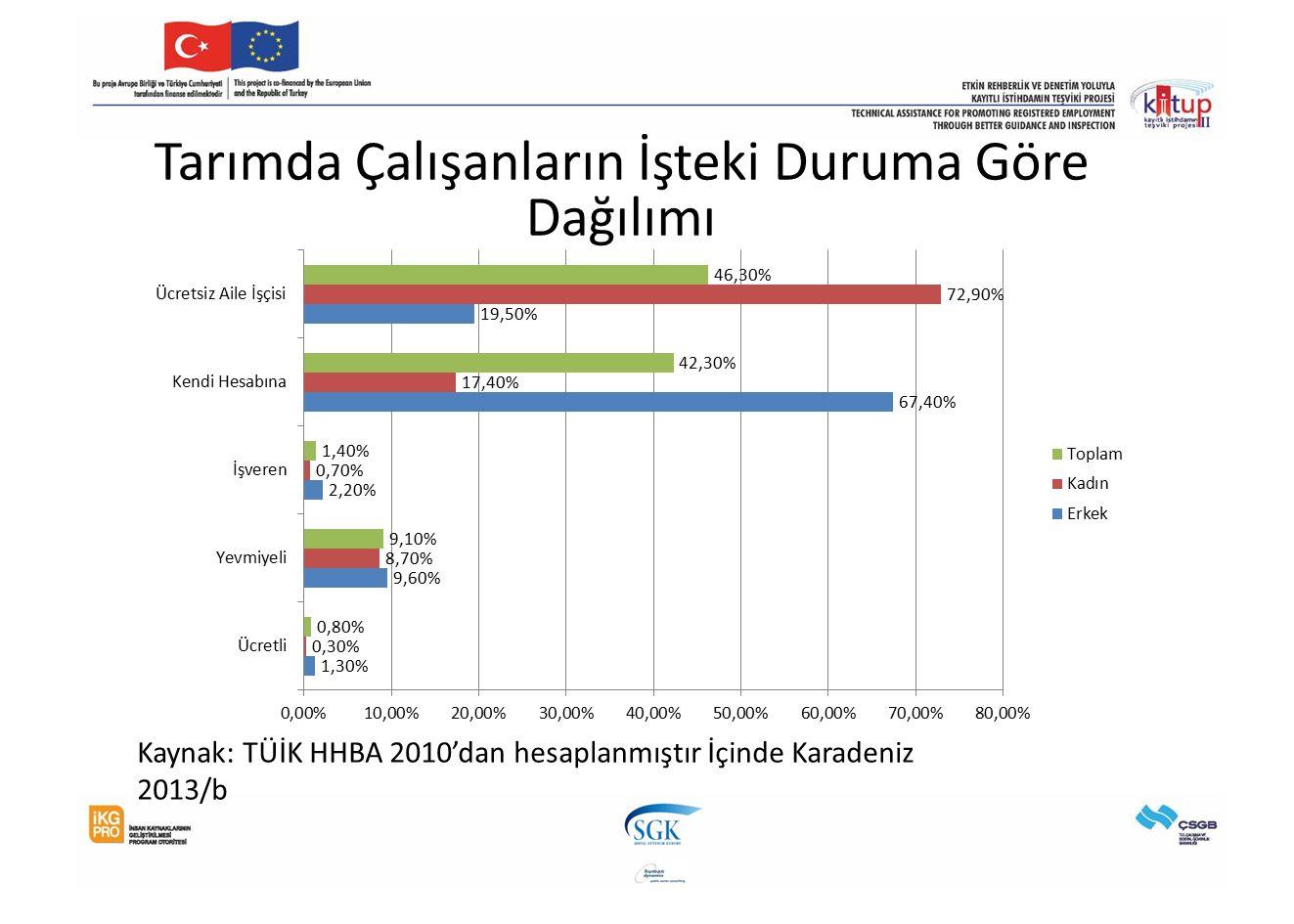 Tarımda Çalışanların İşteki Duruma Göre Dağılımı Kaynak: TÜİK HHBA 2010'dan hesaplanmıştır İçinde Karadeniz 2013/b