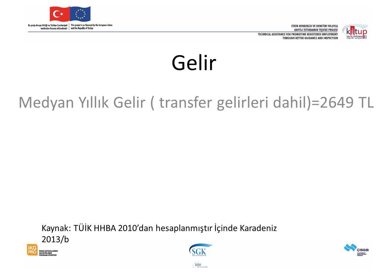 Gelir Medyan Yıllık Gelir ( transfer gelirleri dahil)=2649 TL Kaynak: TÜİK HHBA 2010'dan hesaplanmıştır İçinde Karadeniz 2013/b