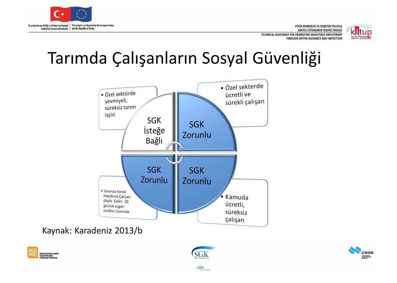 Tarımda Çalışanların Sosyal Güvenliği Kaynak: Karadeniz 2013/b
