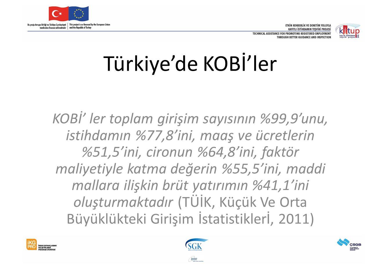 Türkiye'de KOBİ'ler KOBİ' ler toplam girişim sayısının %99,9'unu, istihdamın %77,8'ini, maaş ve ücretlerin %51,5'ini, cironun %64,8'ini, faktör maliye