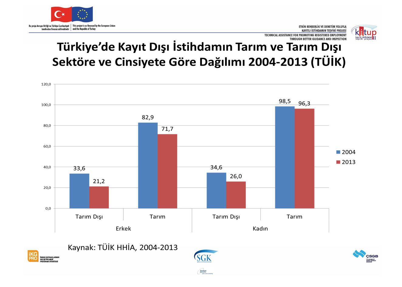 Bağımsız Çalışanların Elde Ettikleri Müteşebbis Geliri (Aylık) (TÜİK, HHBA 2009dan hesaplanmıştır içinde Karadeniz, 2011)