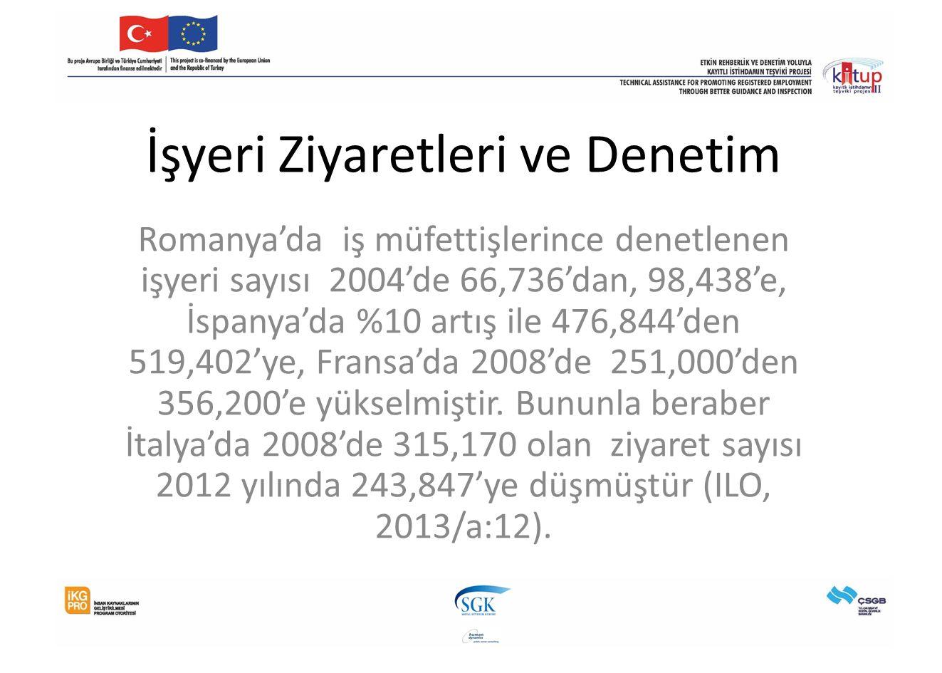 İşyeri Ziyaretleri ve Denetim Romanya'da iş müfettişlerince denetlenen işyeri sayısı 2004'de 66,736'dan, 98,438'e, İspanya'da %10 artış ile 476,844'den 519,402'ye, Fransa'da 2008'de 251,000'den 356,200'e yükselmiştir.