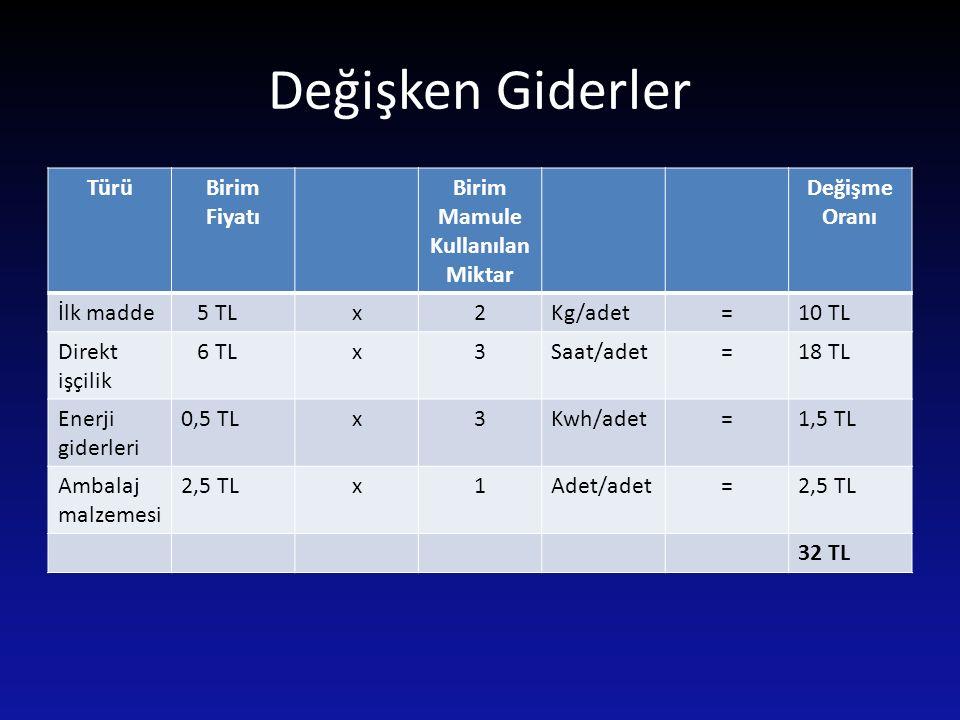 Değişken Giderler TürüBirim Fiyatı Birim Mamule Kullanılan Miktar Değişme Oranı İlk madde 5 TLx2Kg/adet=10 TL Direkt işçilik 6 TLx3Saat/adet=18 TL Ene