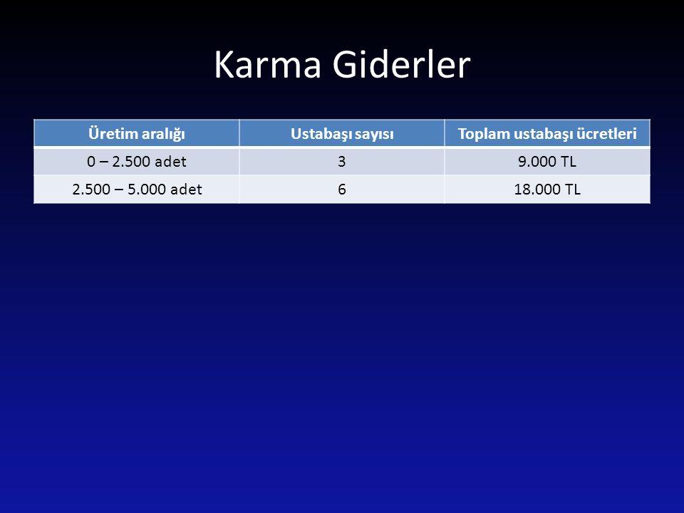 Karma Giderler Üretim aralığıUstabaşı sayısıToplam ustabaşı ücretleri 0 – 2.500 adet39.000 TL 2.500 – 5.000 adet618.000 TL