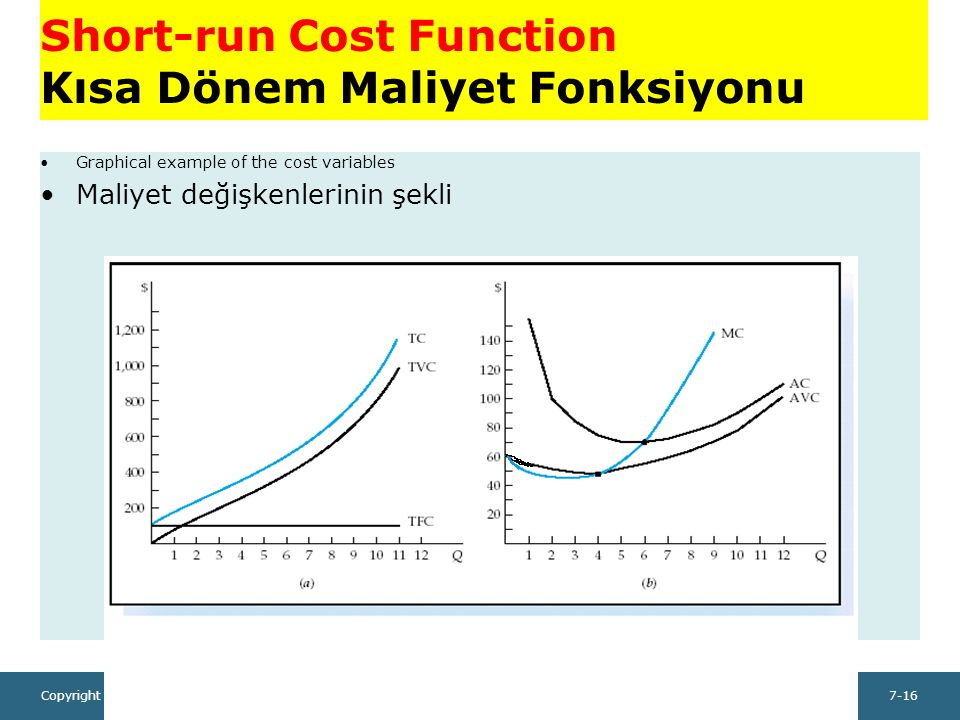 Copyright ©2014 Pearson Education, Inc. All rights reserved.7-16 Short-run Cost Function Kısa Dönem Maliyet Fonksiyonu Graphical example of the cost v