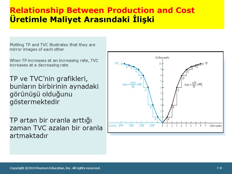 Copyright ©2014 Pearson Education, Inc. All rights reserved.7-9 Relationship Between Production and Cost Üretimle Maliyet Arasındaki İlişki Plotting T