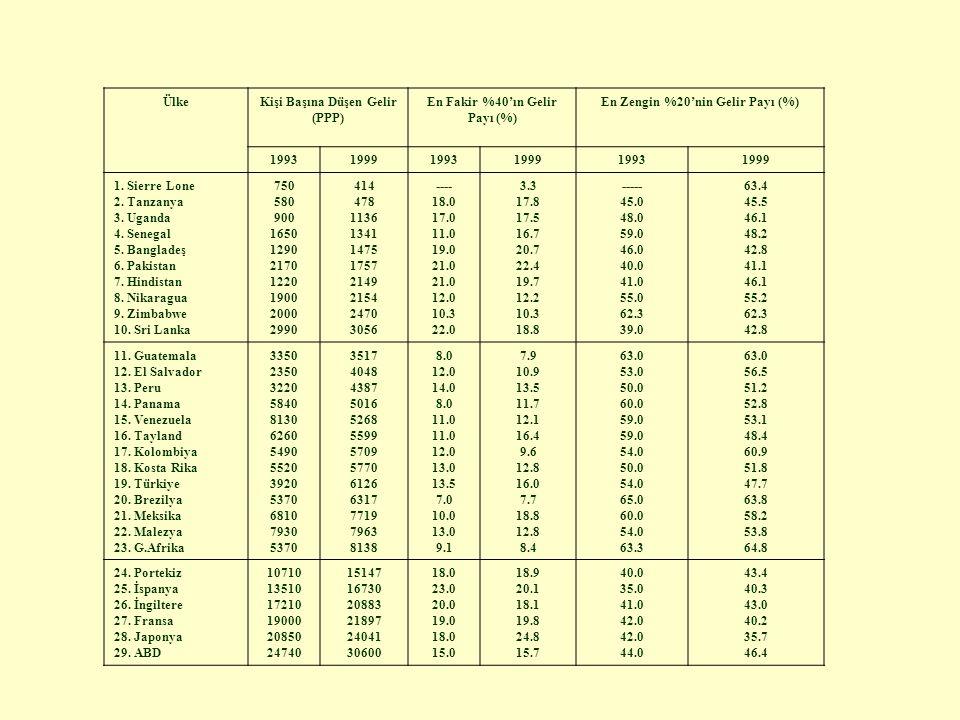 ÜlkeKişi Başına Düşen Gelir (PPP) En Fakir %40'ın Gelir Payı (%) En Zengin %20'nin Gelir Payı (%) 199319991993199919931999 1.