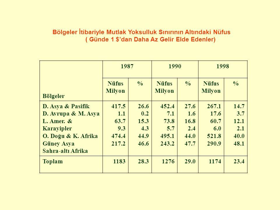 Bölgeler İtibariyle Mutlak Yoksulluk Sınırının Altındaki Nüfus ( Günde 1 $'dan Daha Az Gelir Elde Edenler) Bölgeler 198719901998 Nüfus Milyon %Nüfus Milyon %Nüfus Milyon % D.