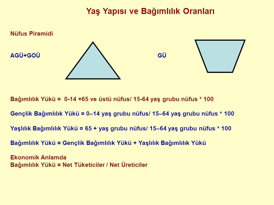 Yaş Yapısı ve Bağımlılık Oranları Nüfus Piramidi AGÜ+GOÜ GÜ Bağımlılık Yükü = 0-14 +65 ve üstü nüfus/ 15-64 yaş grubu nüfus * 100 Gençlik Bağımlılık Yükü = 0–14 yaş grubu nüfus/ 15–64 yaş grubu nüfus * 100 Yaşlılık Bağımlılık Yükü = 65 + yaş grubu nüfus/ 15–64 yaş grubu nüfus * 100 Bağımlılık Yükü = Gençlik Bağımlılık Yükü + Yaşlılık Bağımlılık Yükü Ekonomik Anlamda Bağımlılık Yükü = Net Tüketiciler / Net Üreticiler