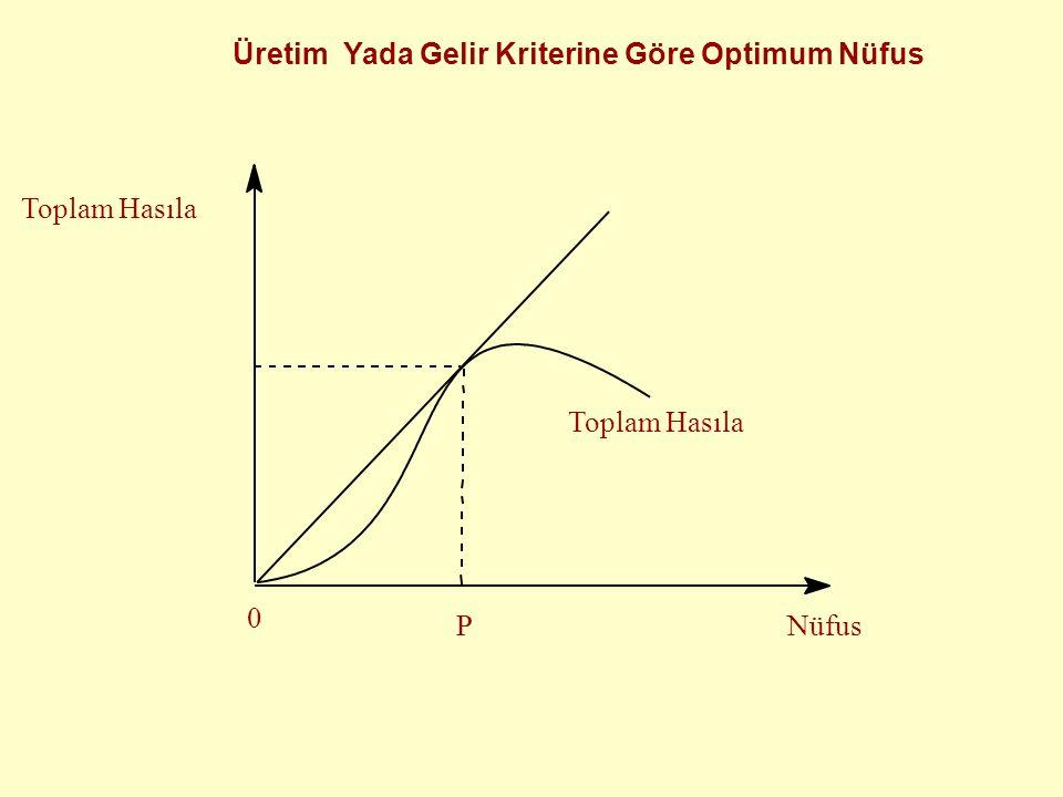 Toplam Hasıla Nüfus 0 Toplam Hasıla P Üretim Yada Gelir Kriterine Göre Optimum Nüfus