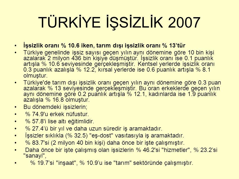 TÜRKİYE İŞSİZLİK 2007 İşsizlik oranı % 10.6 iken, tarım dışı işsizlik oranı % 13'tür Türkiye genelinde işsiz sayısı geçen yılın aynı dönemine göre 10 bin kişi azalarak 2 milyon 436 bin kişiye düşmüştür.