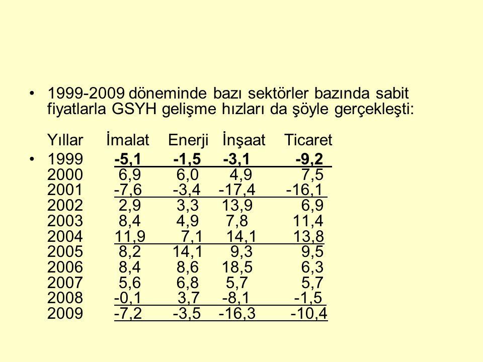 1999-2009 döneminde bazı sektörler bazında sabit fiyatlarla GSYH gelişme hızları da şöyle gerçekleşti: Yıllar İmalat Enerji İnşaat Ticaret 1999 -5,1 -1,5 -3,1 -9,2 2000 6,9 6,0 4,9 7,5 2001 -7,6 -3,4 -17,4 -16,1 2002 2,9 3,3 13,9 6,9 2003 8,4 4,9 7,8 11,4 2004 11,9 7,1 14,1 13,8 2005 8,2 14,1 9,3 9,5 2006 8,4 8,6 18,5 6,3 2007 5,6 6,8 5,7 5,7 2008 -0,1 3,7 -8,1 -1,5 2009 -7,2 -3,5 -16,3 -10,4
