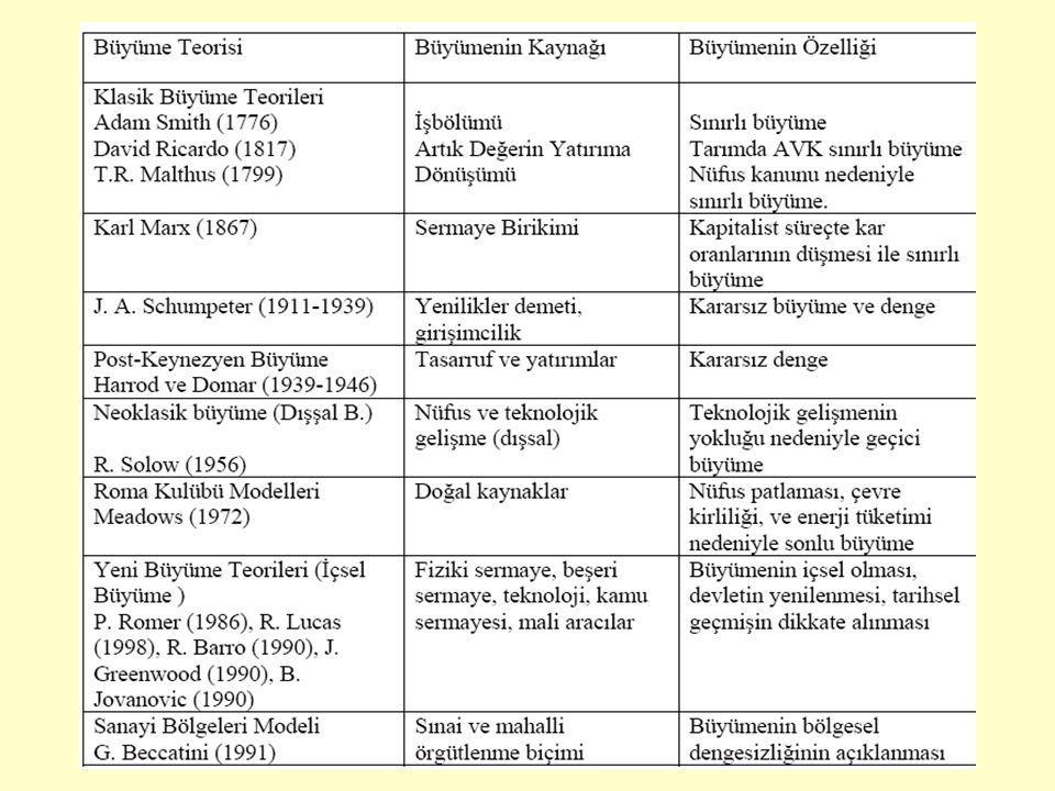 Sanayi devrimi sonrası ele alınan konuların günümüz AGÜ problemleri ile gösterdiği paralellikler 1- Yapısal Değişim 2- Düalizm 3- Nüfus Artışı 4- Yoksulluk 5- Gelir Dağılımı Adaletsizliği 6- Göç 7- Karamsarlık Klasiklerden esinlenen/etkilenen Kalkınma İktisatçıları A.Lewis, L.Bauer, C.