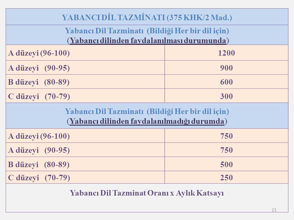 21 YABANCI DİL TAZMİNATI (375 KHK/2 Mad.) Yabancı Dil Tazminatı (Bildiği Her bir dil için) (Yabancı dilinden faydalanılması durumunda) A düzeyi (96-100)1200 A düzeyi (90-95)900 B düzeyi (80-89)600 C düzeyi (70-79)300 Yabancı Dil Tazminatı (Bildiği Her bir dil için) (Yabancı dilinden faydalanılmadığı durumda) A düzeyi (96-100)750 A düzeyi (90-95)750 B düzeyi (80-89)500 C düzeyi (70-79)250 Yabancı Dil Tazminat Oranı x Aylık Katsayı