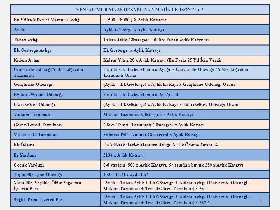 YENİ MEMUR MAAŞ HESABI (AKADEMİK PERSONEL) -2 En Yüksek Devlet Memuru Aylığı( 1500 + 8000 ) X Aylık Katsayısı AylıkAylık Gösterge x Aylık Katsayı Taban AylığıTaban Aylık Göstergesi 1000 x Taban Aylık Katsayısı Ek Gösterge AylığıEk Gösterge x Aylık Katsayı Kıdem AylığıKıdem Yılı x 20 x Aylık Katsayı (En Fazla 25 Yıl İçin Verilir) Üniversite Ödeneği/Yükseköğretim Tazminatı En Yüksek Devlet Memuru Aylığı x Üniversite Ödeneği / Yükseköğretim Tazminatı Oranı Geliştirme Ödeneği(Aylık + Ek Gösterge) x Aylık Katsayı x Geliştirme Ödeneği Oranı Eğitim Öğretim ÖdeneğiEn Yüksek Devlet Memuru Aylığı / 12 İdari Görev Ödeneği(Aylık + Ek Gösterge) x Aylık Katsayı x İdari Görev Ödeneği Oranı Makam TazminatıMakam Tazminatı Göstergesi x Aylık Katsayı Görev/Temsil TazminatıGörev/Temsil Tazminatı Göstergesi x Aylık Katsayı Yabancı Dil TazminatıYabancı Dil Tazminat Göstergesi x Aylık Katsayı Ek ÖdemeEn Yüksek Devlet Memuru Aylığı X Ek Ödeme Oranı % Eş Yardımı2134 x Aylık Katsayı Çocuk Yardımı0-6 yaş için 500 x Aylık Katsayı, 6 yaşından büyük 250 x Aylık Katsayı Toplu Sözleşme Ödeneği45,00 TL (Üç ayda bir) Malullük, Yaşlılık, Ölüm Sigortası İşveren Payı [Aylık + Taban Aylık + Ek Gösterge + Kıdem Aylığı +Üniversite Ödeneği + Makam Tazminatı + Temsil/Görev Tazminatı] x %11 Sağlık Primi İşveren Payı [Aylık + Taban Aylık + Ek Gösterge + Kıdem Aylığı +Üniversite Ödeneği + Makam Tazminatı + Temsil/Görev Tazminatı] x %7,5 46