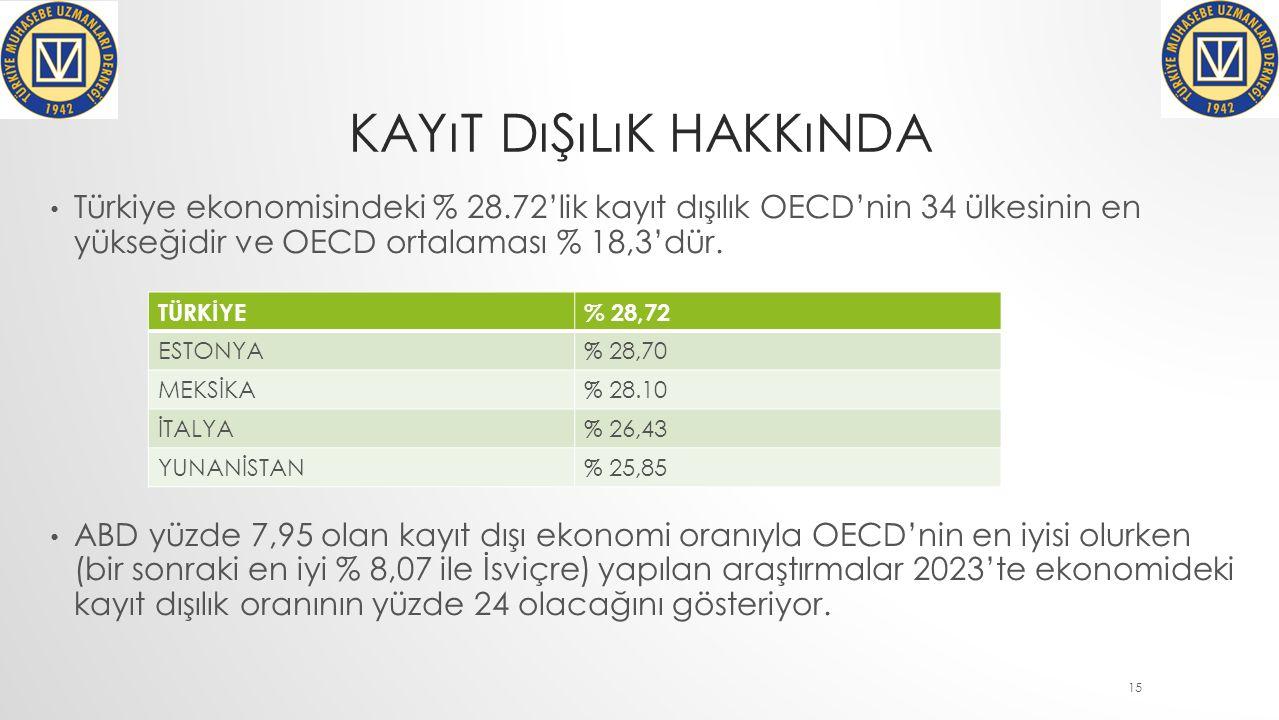 KAYıT DıŞıLıK HAKKıNDA Türkiye ekonomisindeki % 28.72'lik kayıt dışılık OECD'nin 34 ülkesinin en yükseğidir ve OECD ortalaması % 18,3'dür.