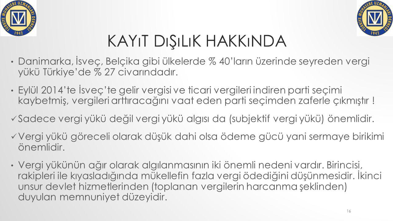 KAYıT DıŞıLıK HAKKıNDA Danimarka, İsveç, Belçika gibi ülkelerde % 40'ların üzerinde seyreden vergi yükü Türkiye'de % 27 civarındadır.